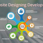 Which is the Best Website development company in Noida
