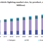 Off-Highway Vehicle Lighting Market To Stand Out With Exceptional Growth Till 2025